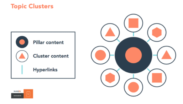 HubSpot Pillar Page Graphic